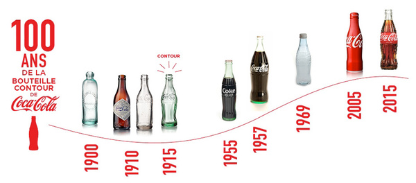 Coca-Cola : American Icon | AmericanIconsTemple
